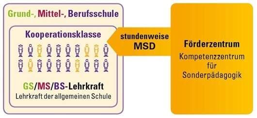 Kooperationsklassen MSD